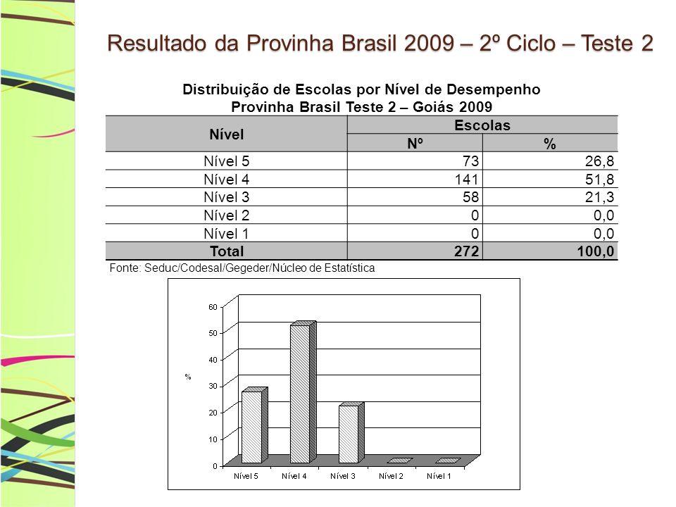 Resultado da Provinha Brasil 2009 – 2º Ciclo – Teste 2