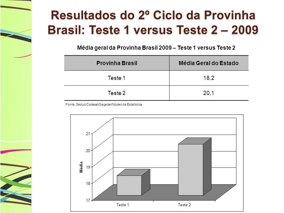 Média geral da Provinha Brasil 2009 – Teste 1 versus Teste 2
