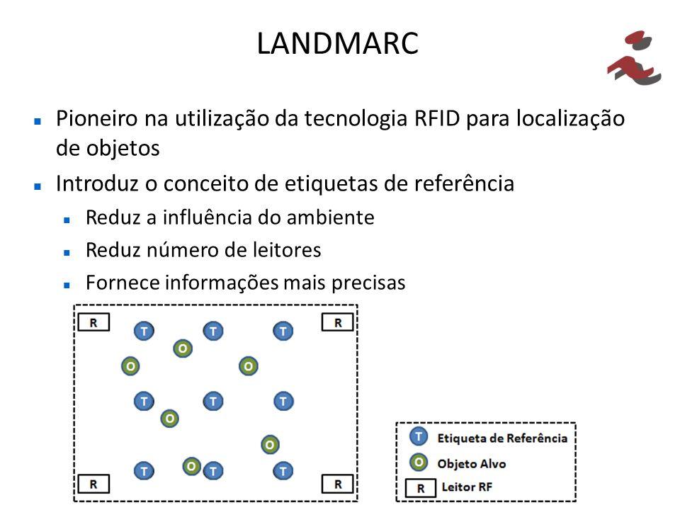 LANDMARC Pioneiro na utilização da tecnologia RFID para localização de objetos. Introduz o conceito de etiquetas de referência.