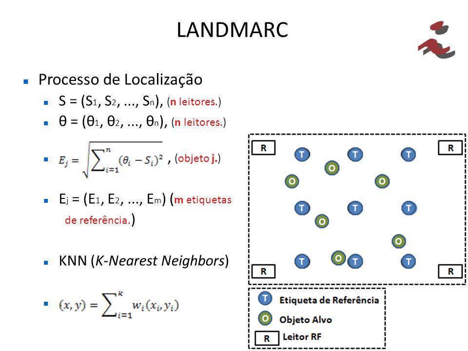 LANDMARC Processo de Localização