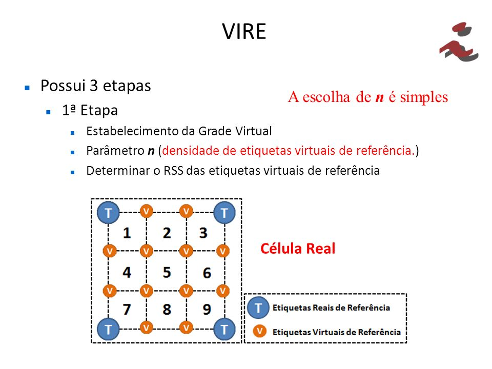 VIRE Possui 3 etapas 1ª Etapa A escolha de n é simples Célula Real
