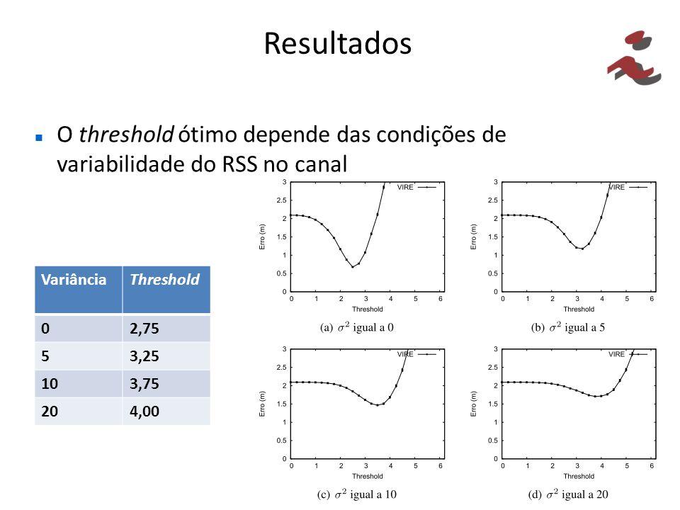 Resultados O threshold ótimo depende das condições de variabilidade do RSS no canal. Variância. Threshold.
