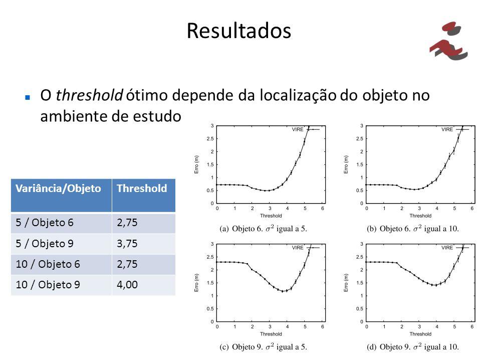 Resultados O threshold ótimo depende da localização do objeto no ambiente de estudo. Variância/Objeto.