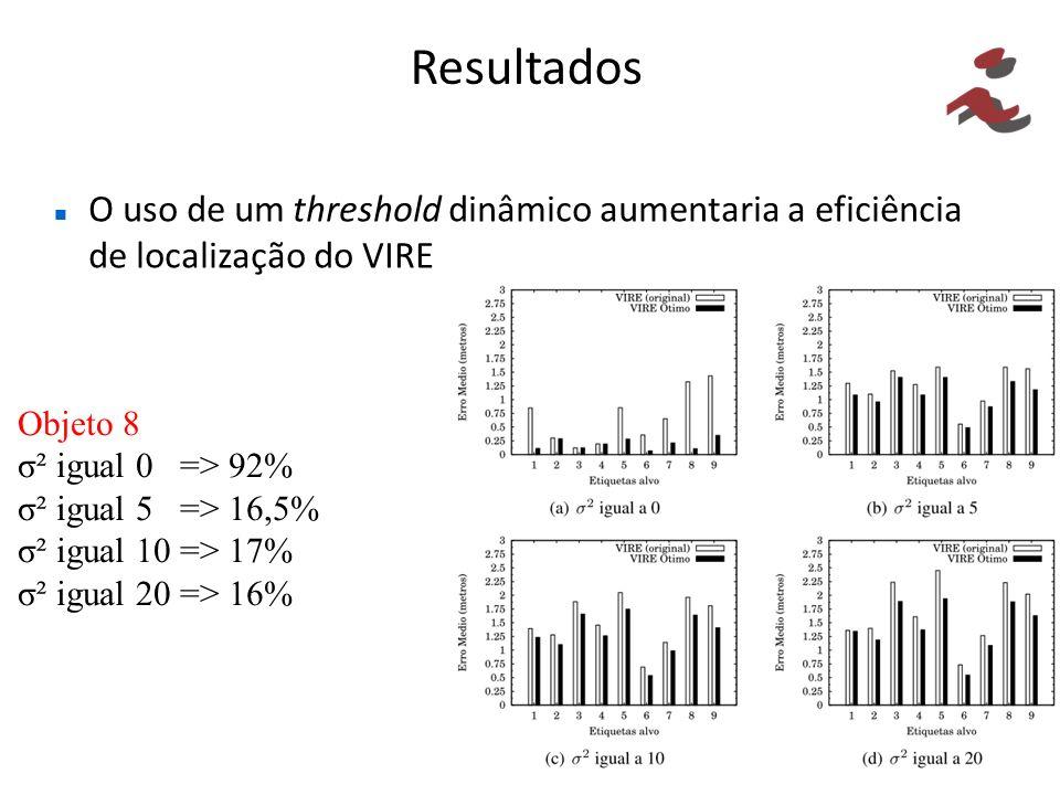 Resultados O uso de um threshold dinâmico aumentaria a eficiência de localização do VIRE. Objeto 8.