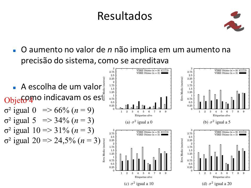 Resultados O aumento no valor de n não implica em um aumento na precisão do sistema, como se acreditava.