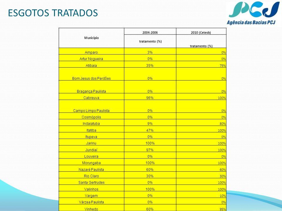 ESGOTOS TRATADOS Município 2004-2006 2010 (Cetesb) tratamento (%)