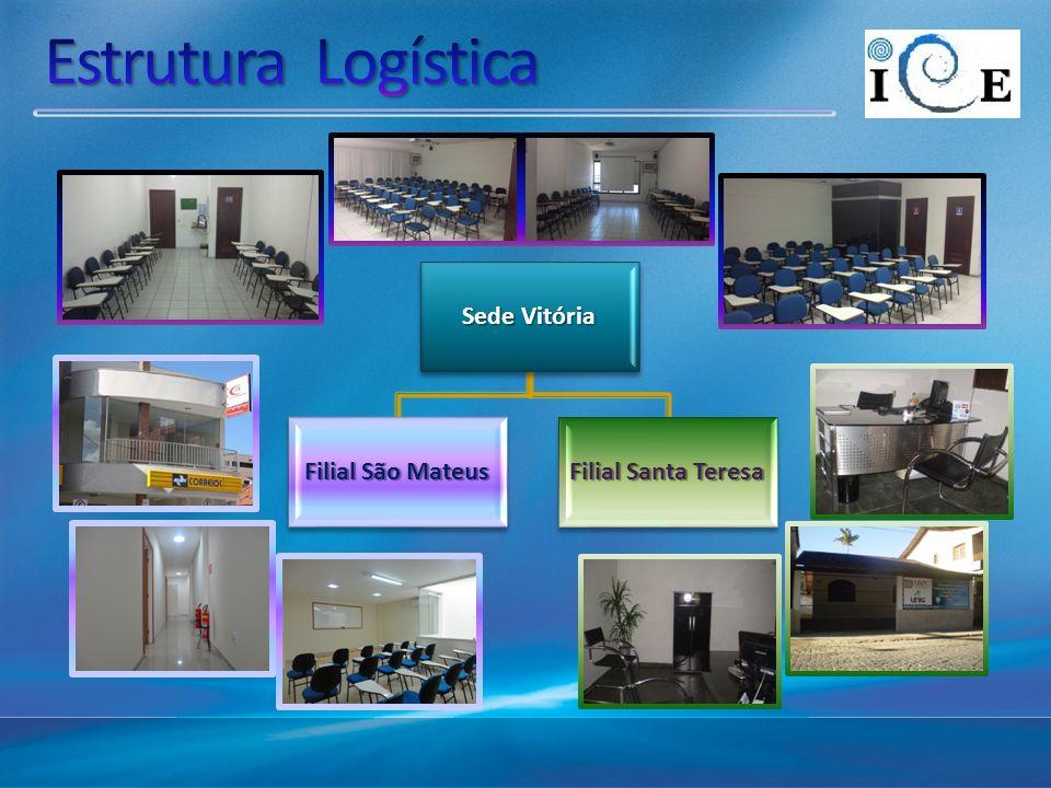 Estrutura Logística Sede Vitória Filial São Mateus Filial Santa Teresa
