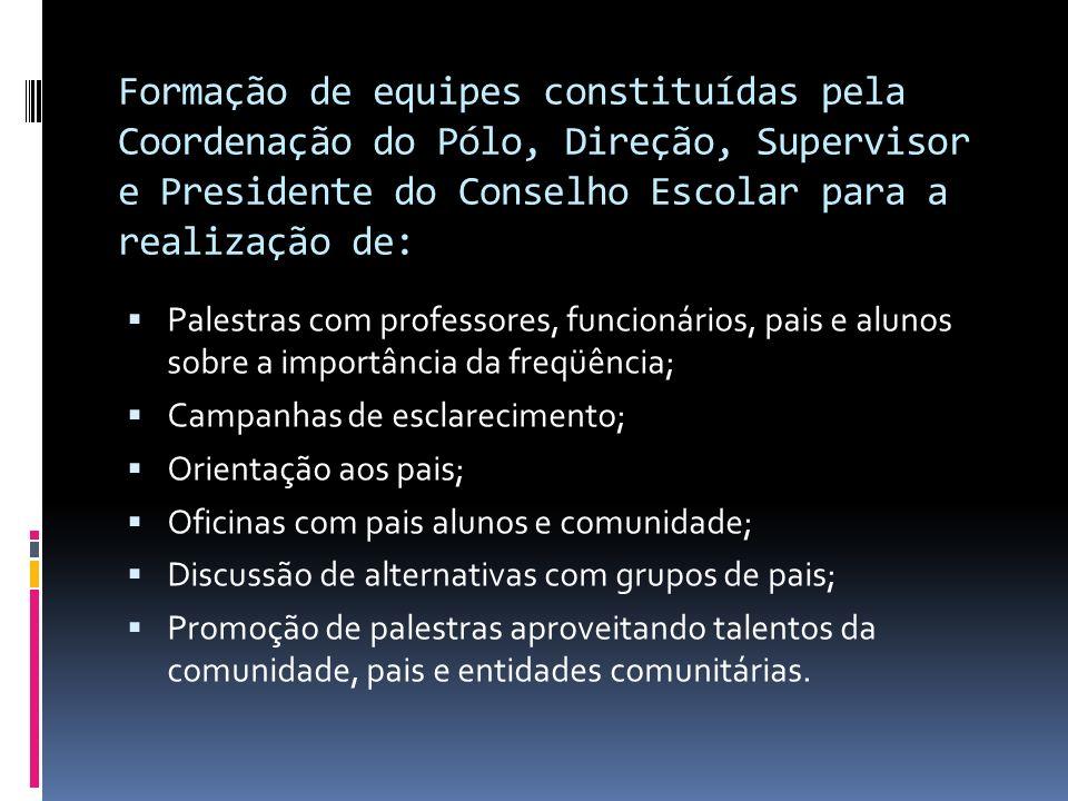 Formação de equipes constituídas pela Coordenação do Pólo, Direção, Supervisor e Presidente do Conselho Escolar para a realização de: