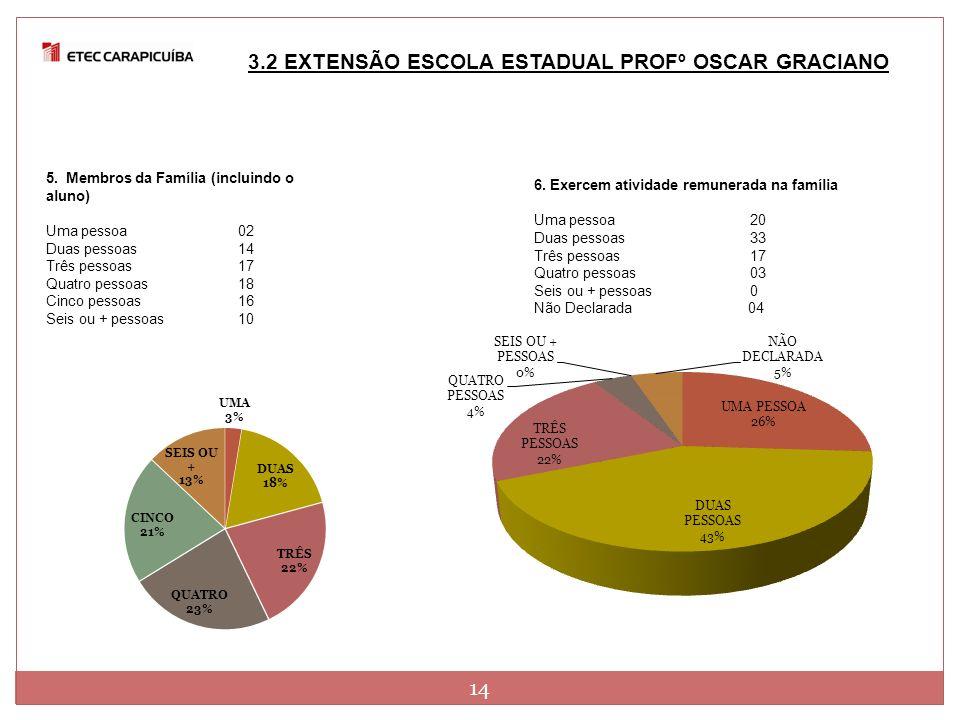 3.2 EXTENSÃO ESCOLA ESTADUAL PROFº OSCAR GRACIANO