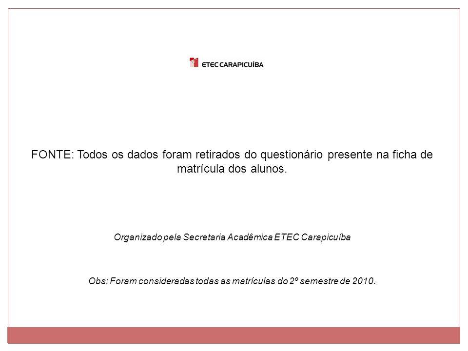 FONTE: Todos os dados foram retirados do questionário presente na ficha de matrícula dos alunos.