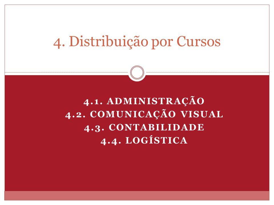 4. Distribuição por Cursos