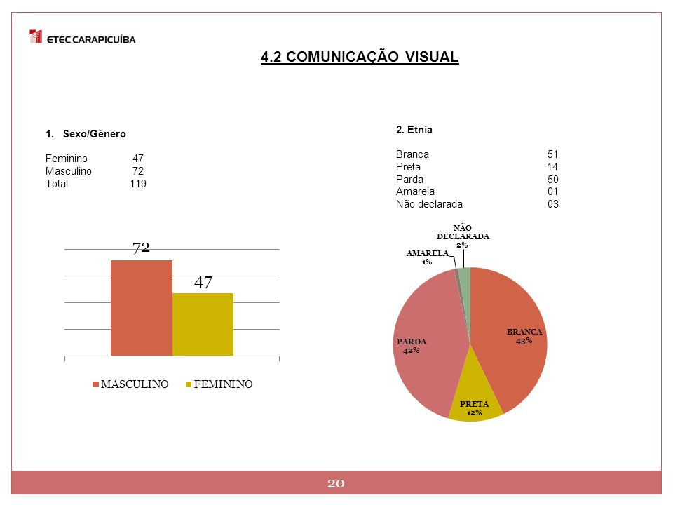4.2 COMUNICAÇÃO VISUAL 20 2. Etnia Sexo/Gênero Branca 51 Feminino 47