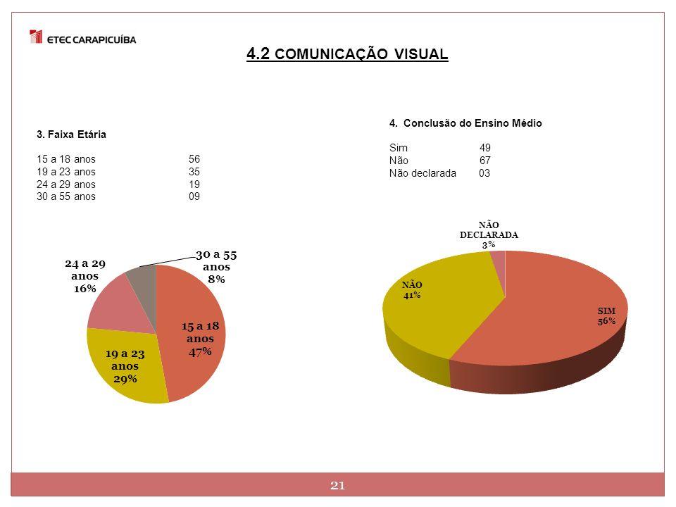4.2 COMUNICAÇÃO VISUAL 21 4. Conclusão do Ensino Médio 3. Faixa Etária