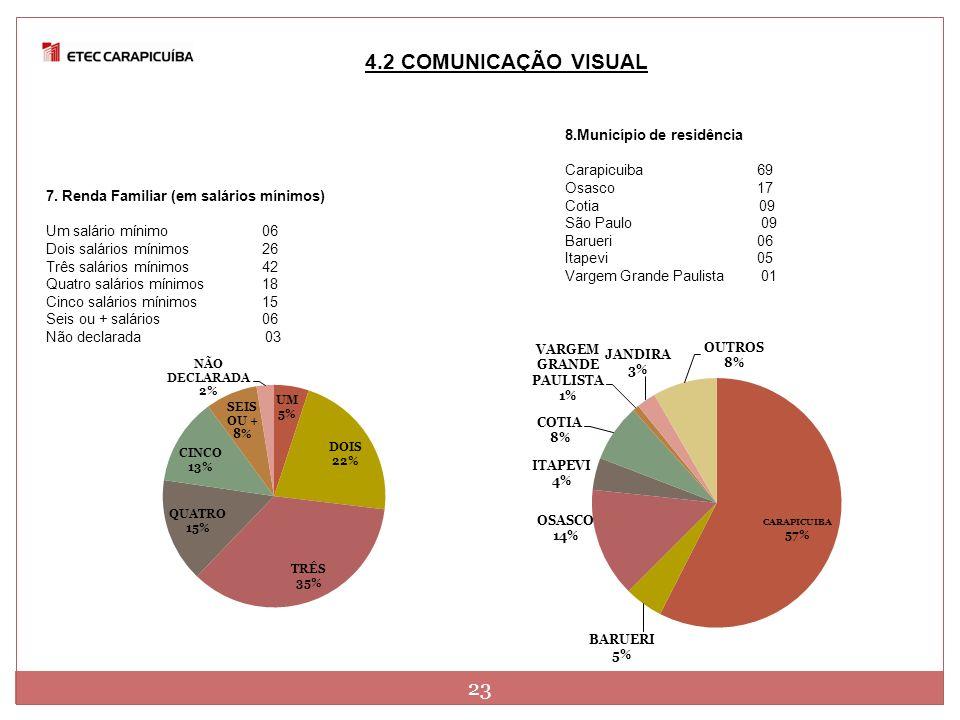 4.2 COMUNICAÇÃO VISUAL 23 8.Município de residência Carapicuiba 69