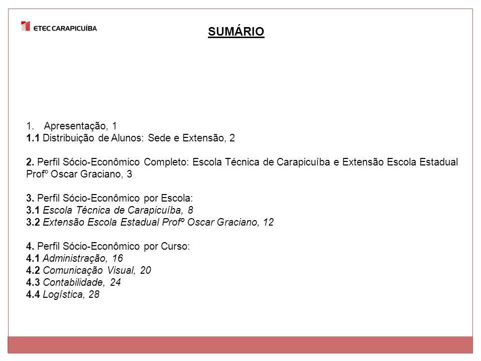 SUMÁRIO Apresentação, 1 1.1 Distribuição de Alunos: Sede e Extensão, 2