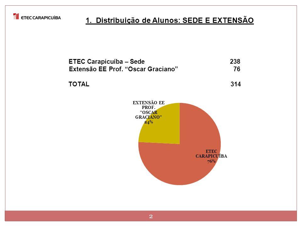 ETEC Carapicuíba – Sede 238 Extensão EE Prof. Oscar Graciano 76