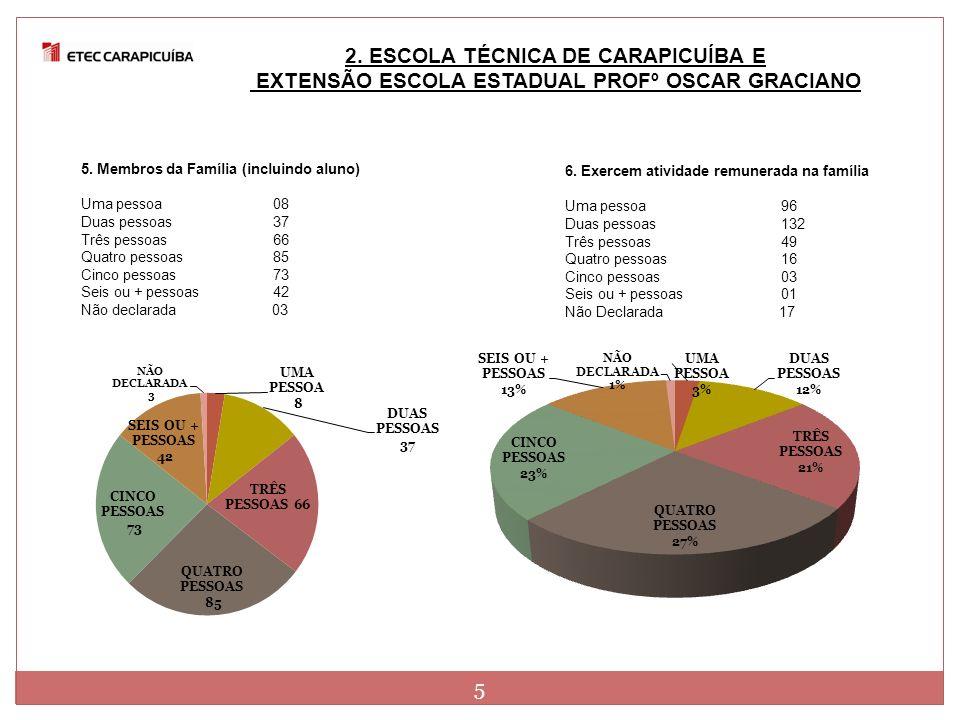 2. ESCOLA TÉCNICA DE CARAPICUÍBA E