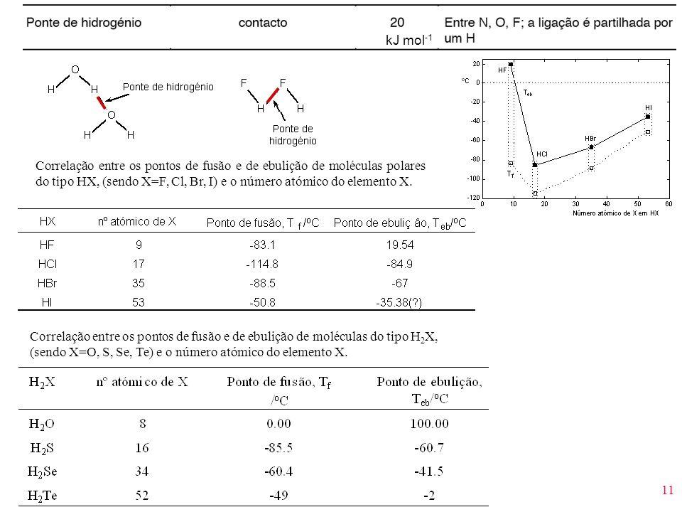 kJ mol-1 Correlação entre os pontos de fusão e de ebulição de moléculas polares do tipo HX, (sendo X=F, Cl, Br, I) e o número atómico do elemento X.