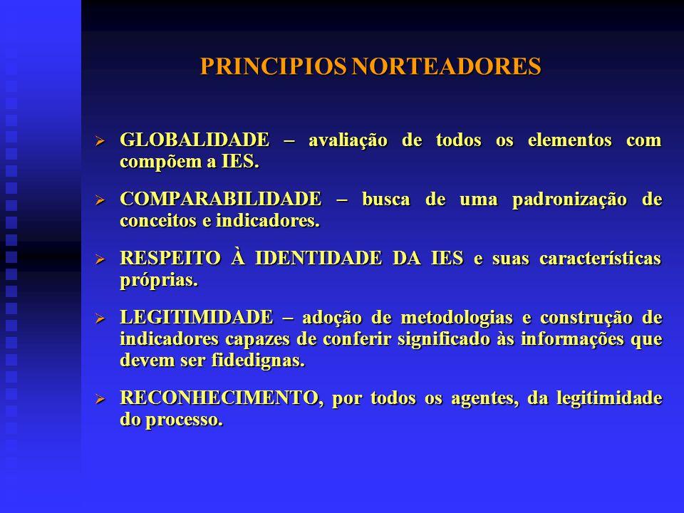 PRINCIPIOS NORTEADORES