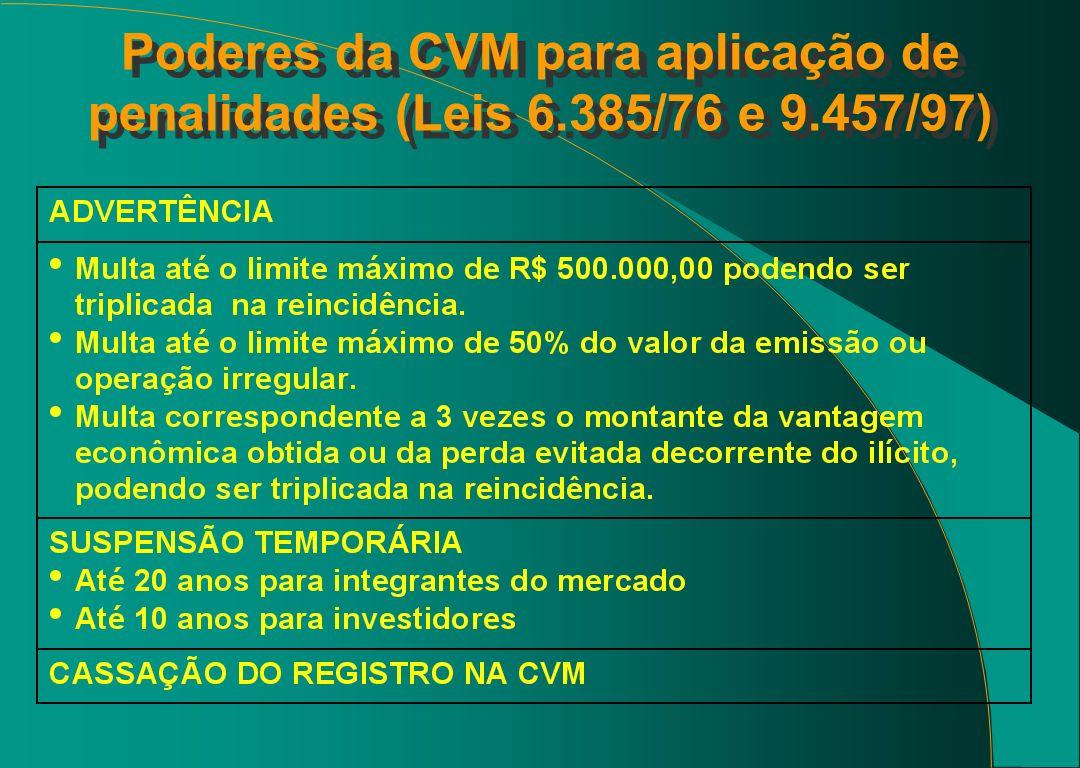 Poderes da CVM para aplicação de penalidades (Leis 6. 385/76 e 9