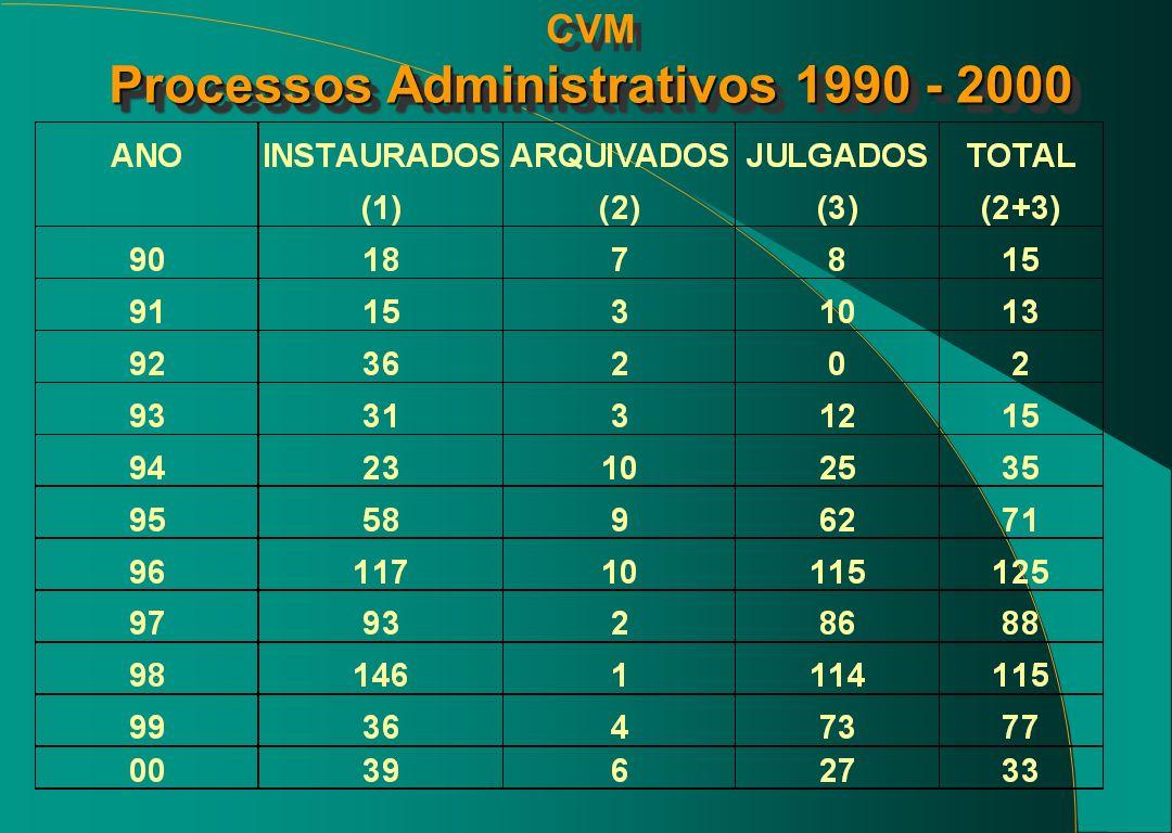 CVM Processos Administrativos 1990 - 2000