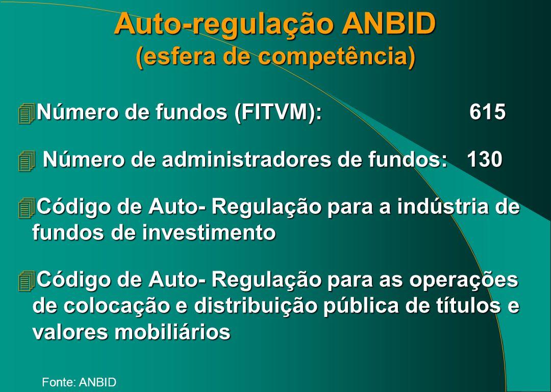 Auto-regulação ANBID (esfera de competência)