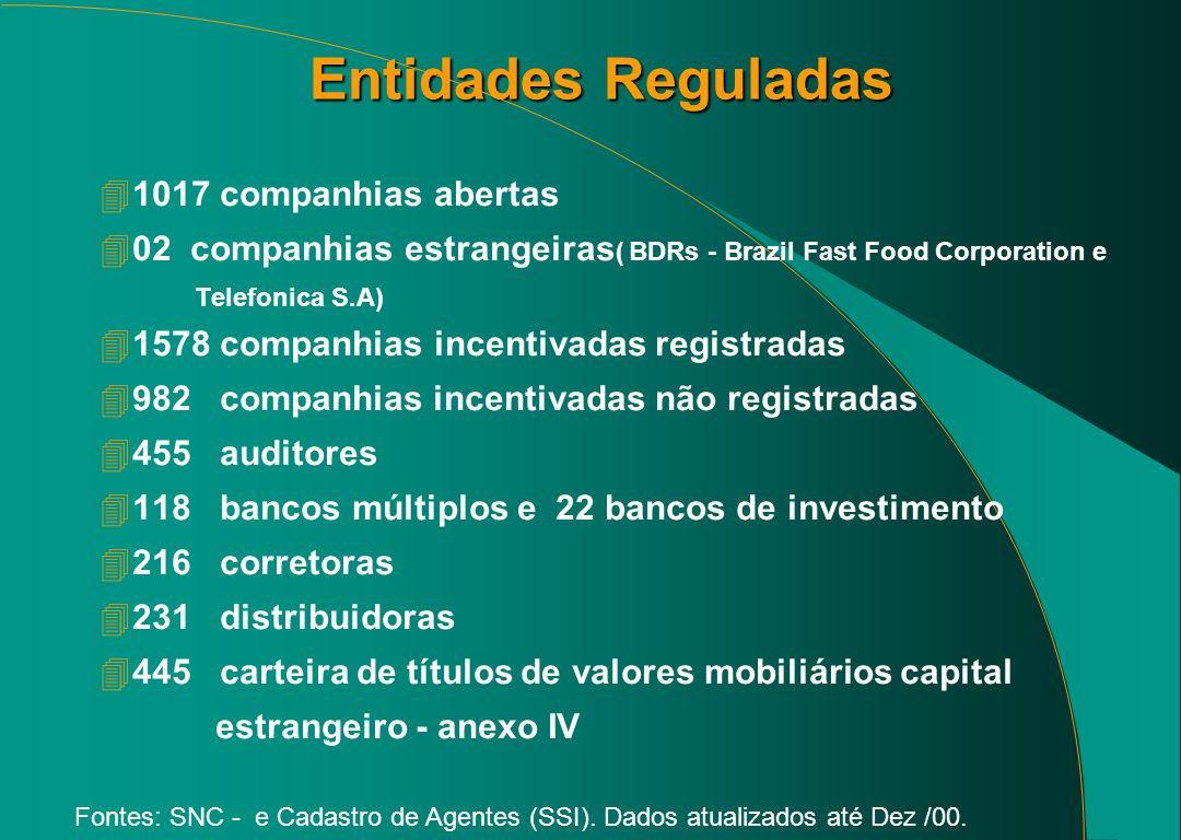 Entidades Reguladas 1017 companhias abertas