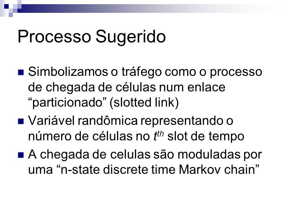Processo Sugerido Simbolizamos o tráfego como o processo de chegada de células num enlace particionado (slotted link)