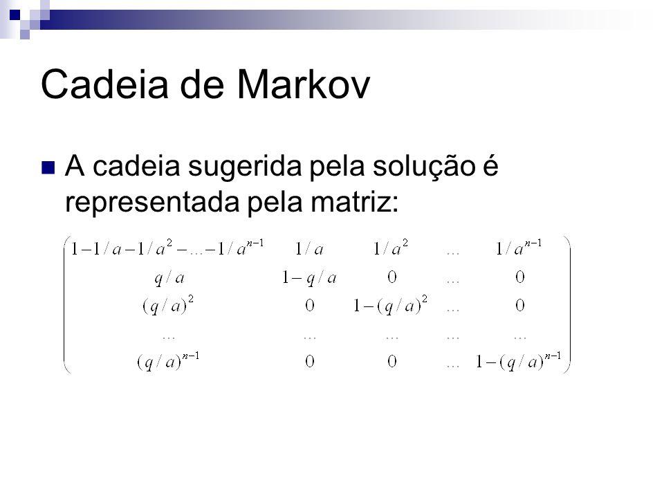 Cadeia de Markov A cadeia sugerida pela solução é representada pela matriz: