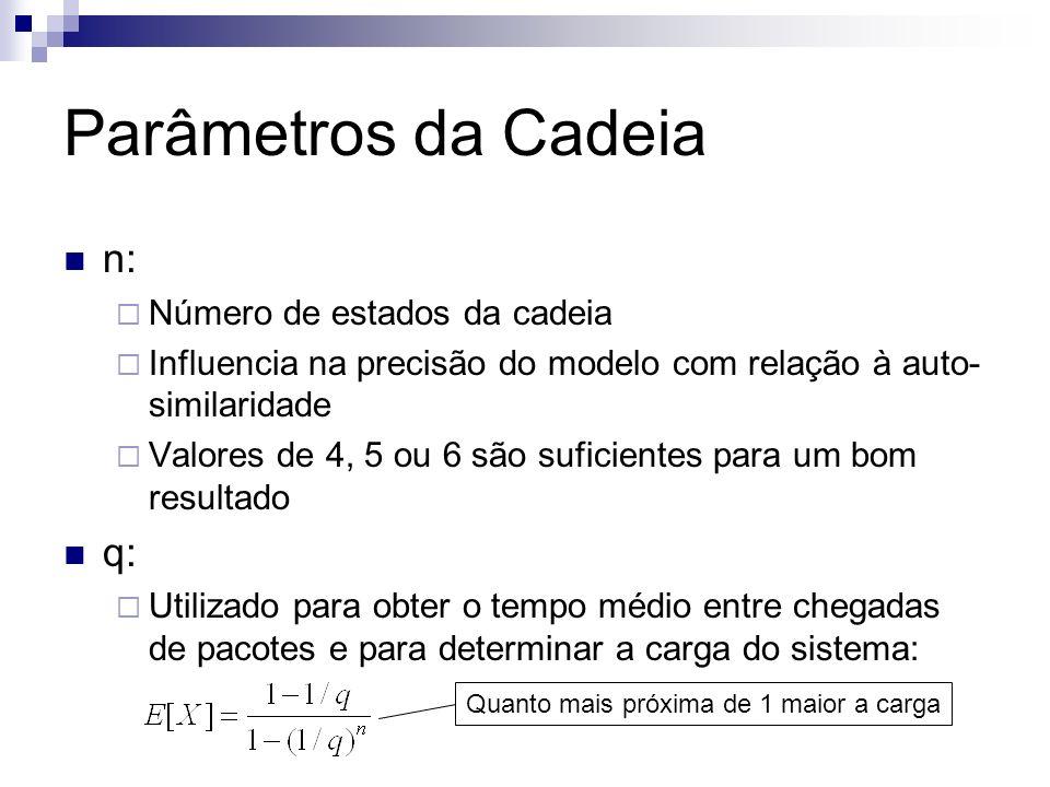 Parâmetros da Cadeia n: q: Número de estados da cadeia