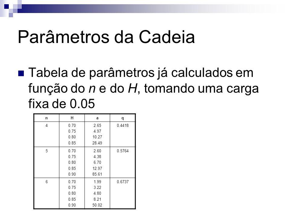 Parâmetros da Cadeia Tabela de parâmetros já calculados em função do n e do H, tomando uma carga fixa de 0.05.