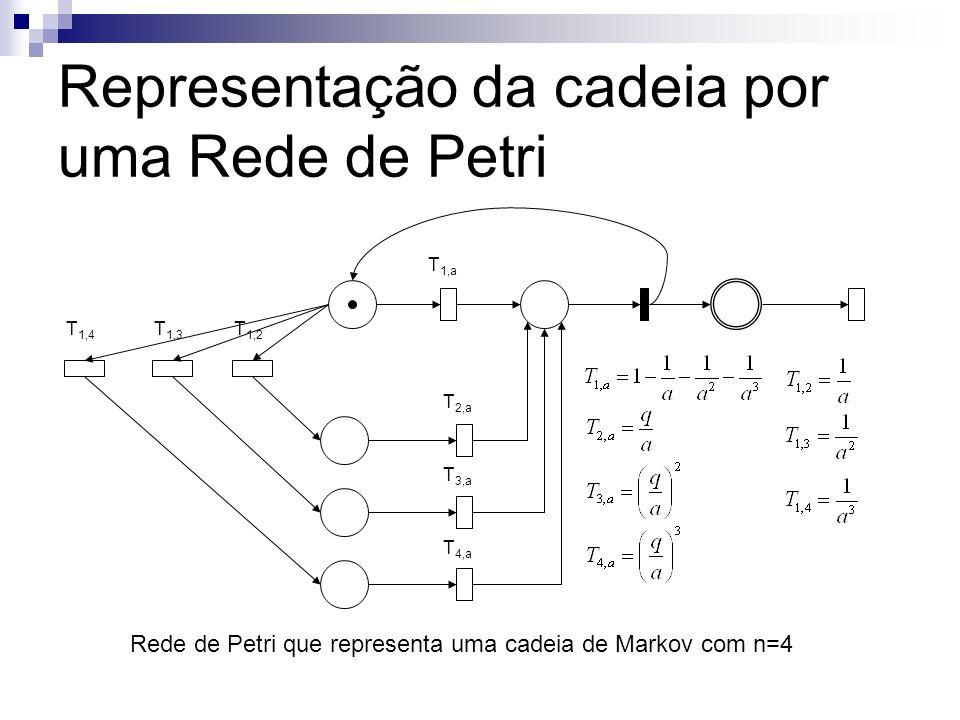 Representação da cadeia por uma Rede de Petri