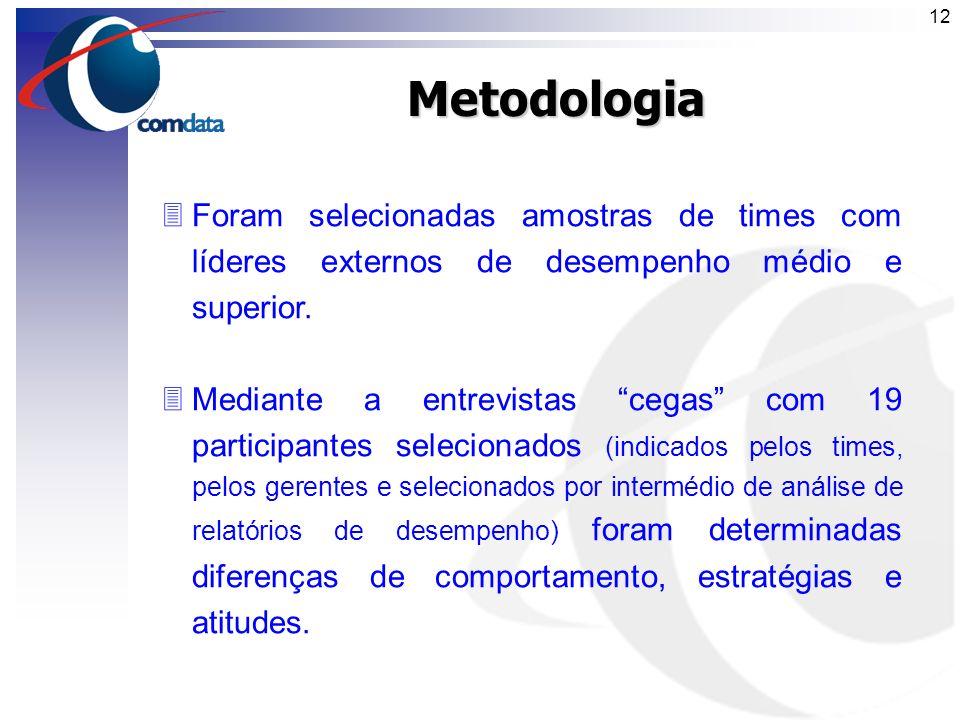 Metodologia Foram selecionadas amostras de times com líderes externos de desempenho médio e superior.