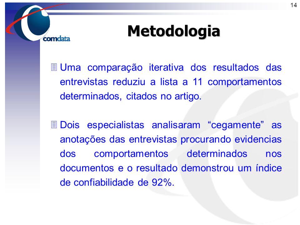 Metodologia Uma comparação iterativa dos resultados das entrevistas reduziu a lista a 11 comportamentos determinados, citados no artigo.