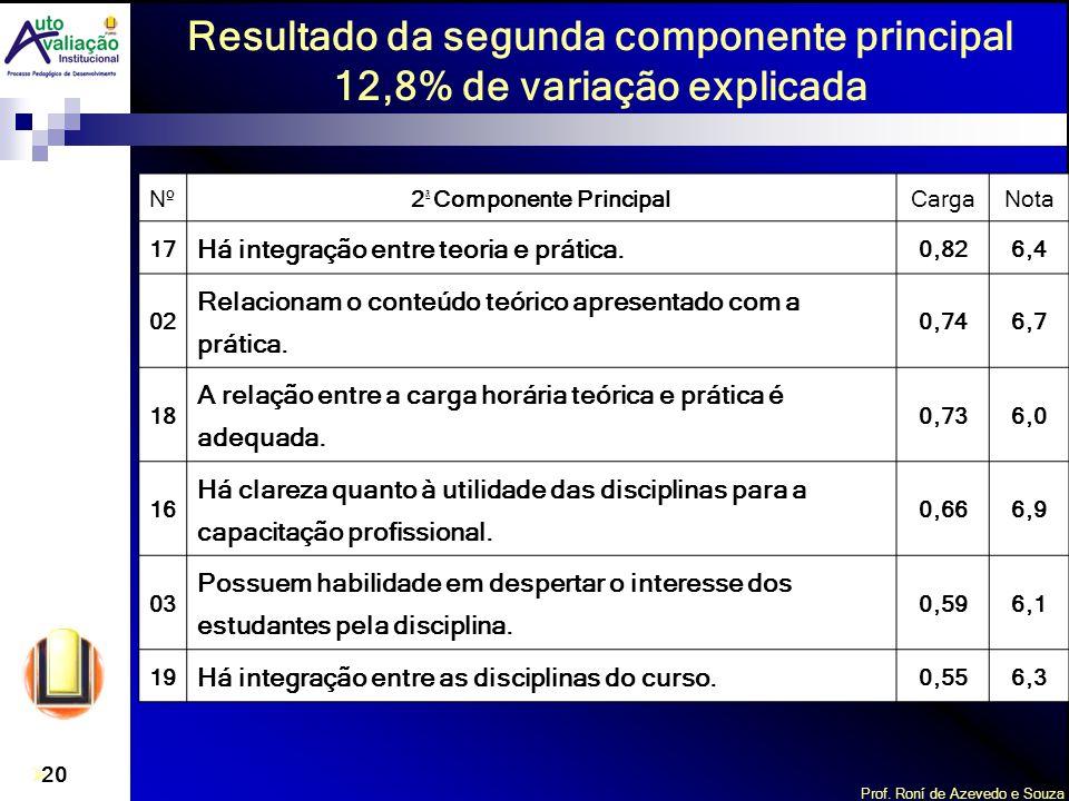 Resultado da segunda componente principal 12,8% de variação explicada