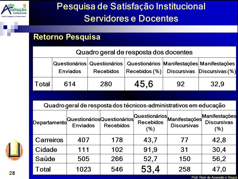 Pesquisa de Satisfação Institucional Servidores e Docentes