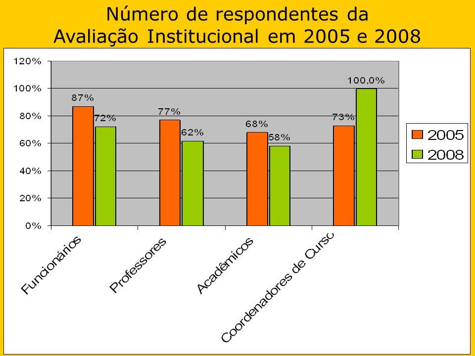 Número de respondentes da Avaliação Institucional em 2005 e 2008