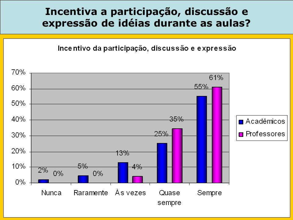 Incentiva a participação, discussão e