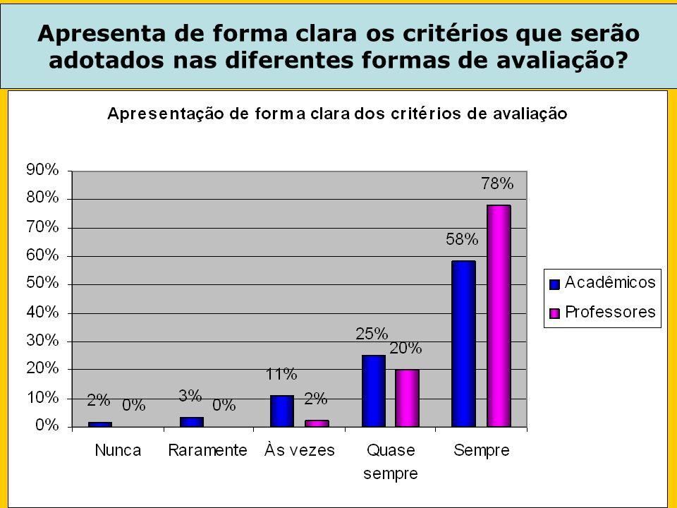 Apresenta de forma clara os critérios que serão adotados nas diferentes formas de avaliação
