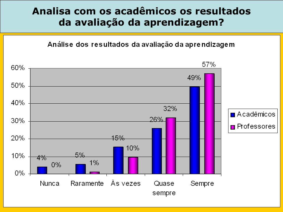 Analisa com os acadêmicos os resultados da avaliação da aprendizagem