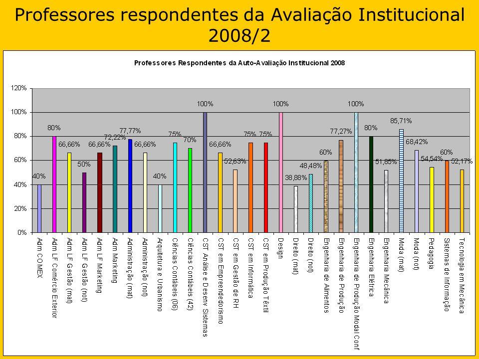Professores respondentes da Avaliação Institucional 2008/2