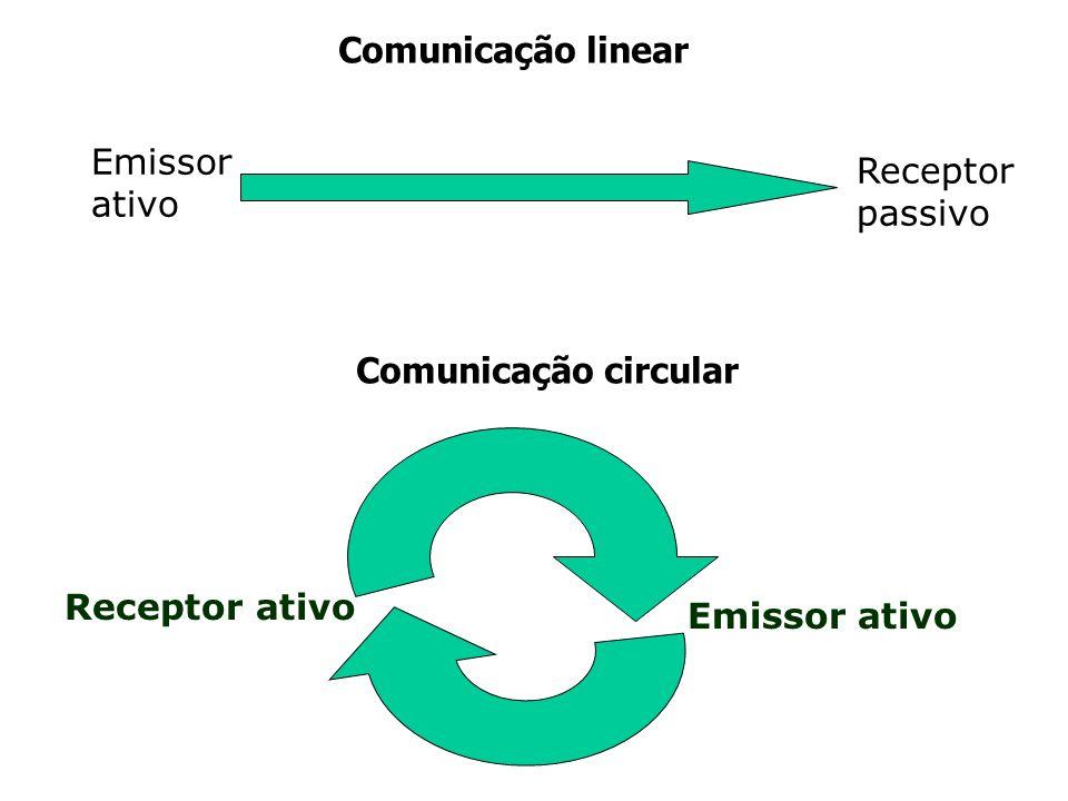 Comunicação linear Emissor ativo Receptor passivo Comunicação circular Receptor ativo Emissor ativo