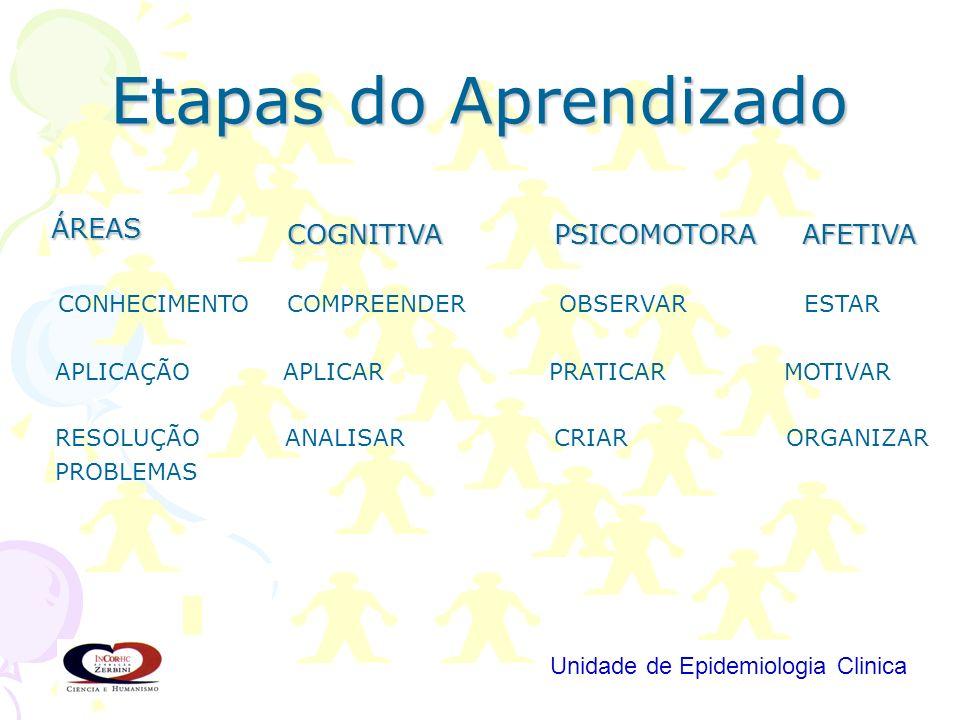Etapas do Aprendizado ÁREAS COGNITIVA PSICOMOTORA AFETIVA