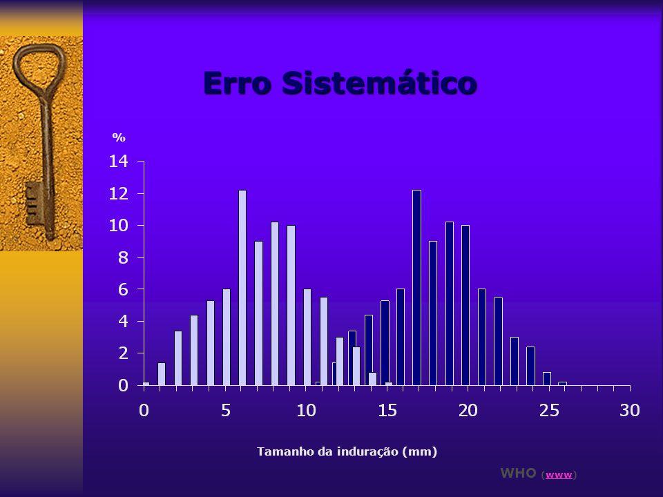 Erro Sistemático % Tamanho da induração (mm) WHO (www)