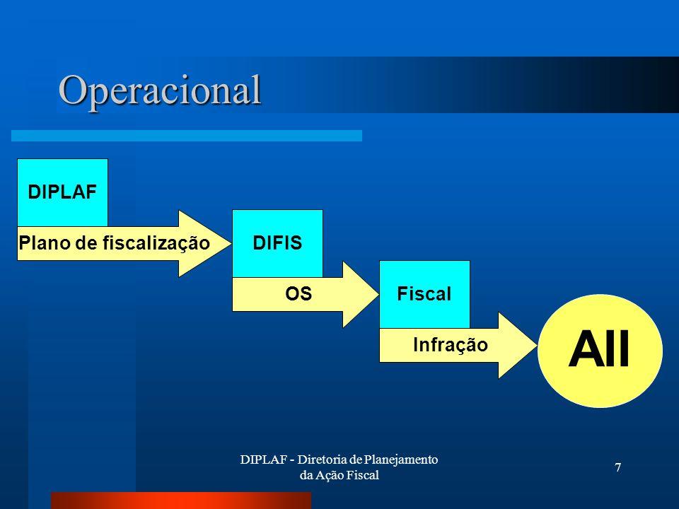 DIPLAF - Diretoria de Planejamento da Ação Fiscal