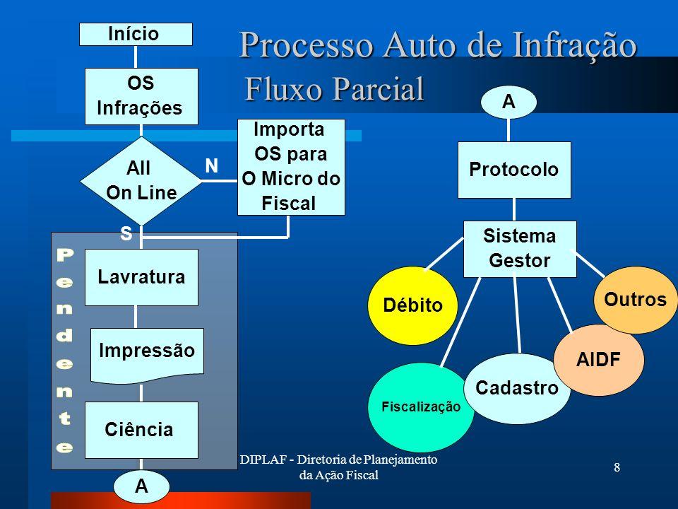 Processo Auto de Infração