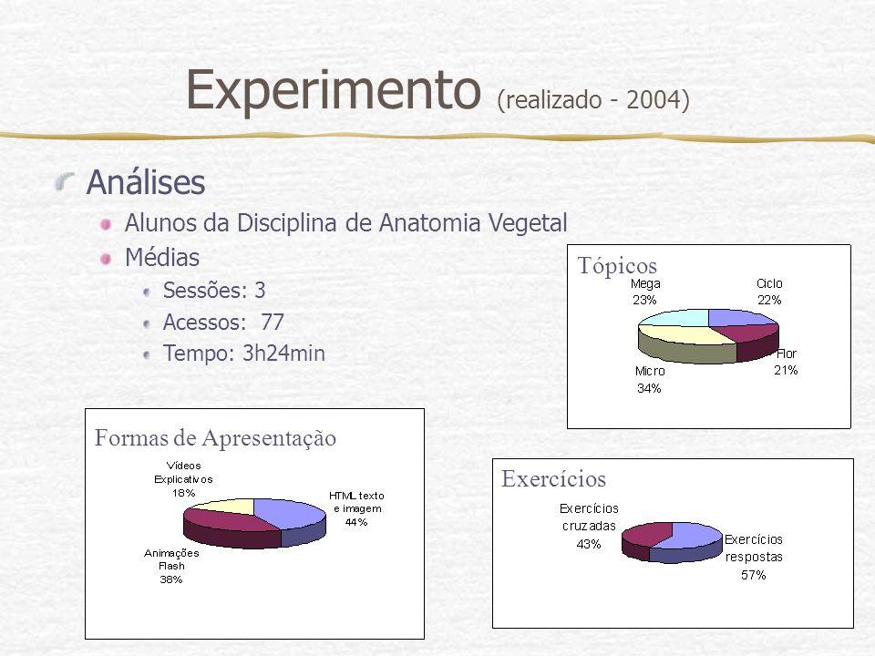 Experimento (realizado - 2004)