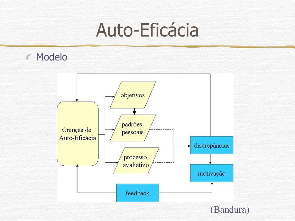 Auto-Eficácia Modelo (Bandura)