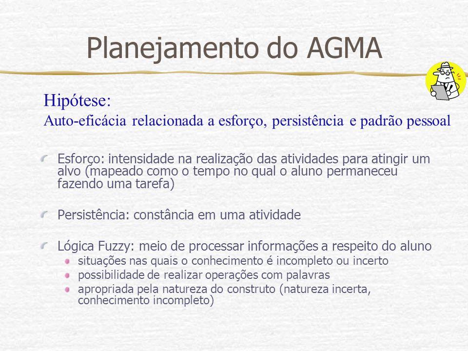Planejamento do AGMA Hipótese: