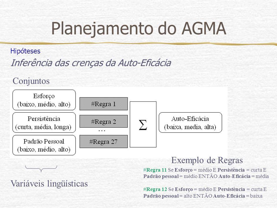 Planejamento do AGMA Inferência das crenças da Auto-Eficácia Conjuntos